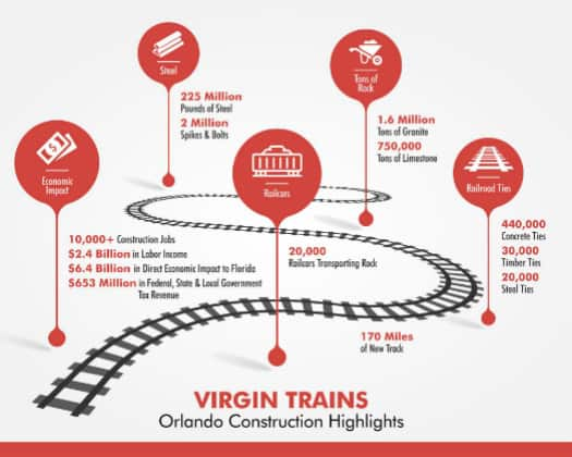 Virgin Trains USA Announces Contractors for Orlando Service